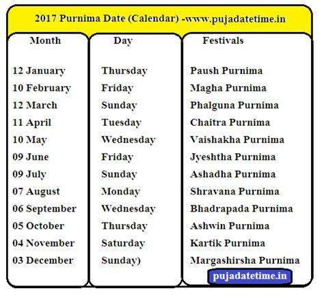 purnima days india pournami days purnima