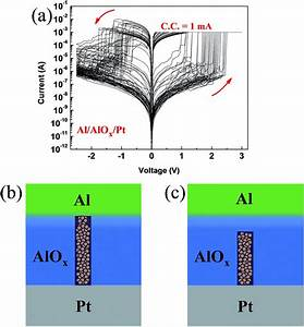 Reproducible And Reliable Resistive Switching Behaviors Of Alo X   Hfo X Bilayer Structures With