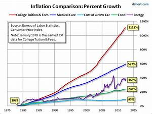 Grandfather Inflation Report - by MWHodges