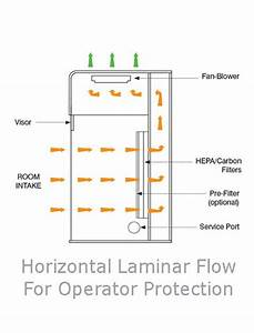 Horizontal Flow Laminar Flow Cabinets  Hlf