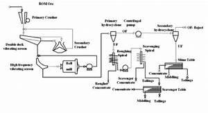 Amit 145  Lesson 4 Gravity Separation  U2013 Mining Mill Operator Training