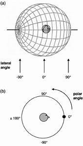 The Lateral  Polar Coordinate System Consists Of A Single