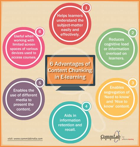 6 Advantages Of Content Chunking In Elearning An