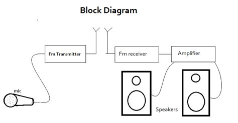 Electronics Projects Wireless Mic