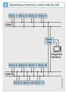 16  Can Bus System Which Connects Two Ecus  Bosch