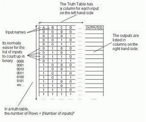 Logic Gates Truth Tables Exercises