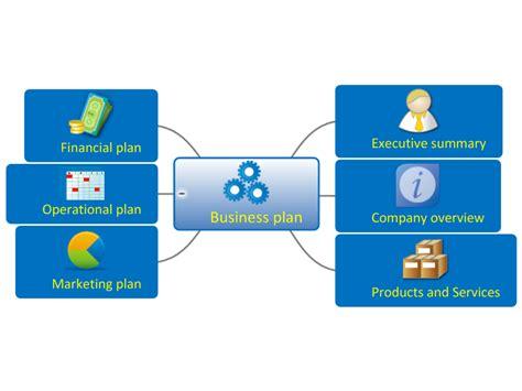 Business Plan Overview Template: MindGenius mind map ...
