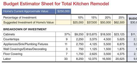 Endearing 70+ Bathroom Renovation Budget Template