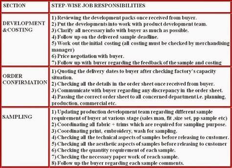 Job Description Merchandiser