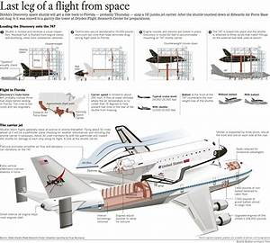 Diagram Of The Space Shuttle Carrier