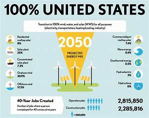 Getting To 100% Renewable Energy In the US CleanTechnica
