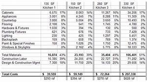House interior design estimate home deco plans for Interior designer cost estimates india