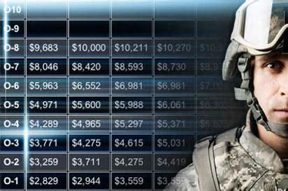 military pay charts militarycom