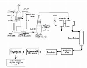 New Catalytic Process For Production Of Olefins