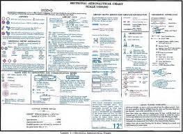 Flight Chart Symbols Faa 107 Certification Test Dji Forum