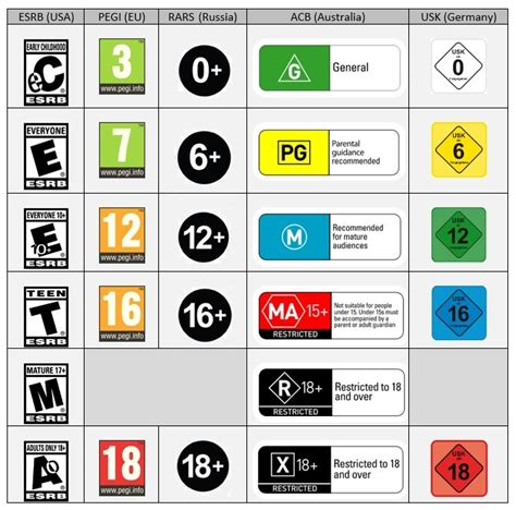 Opinionthe Esrb Are Acting Like Two Bit Gangsters