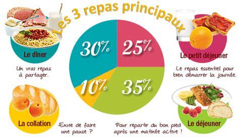 cuisine saine 3 repas principaux pour une alimentation équilibrée