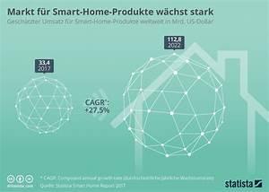 Smart Home Produkte : infografik markt f r smart home produkte w chst stark statista ~ A.2002-acura-tl-radio.info Haus und Dekorationen