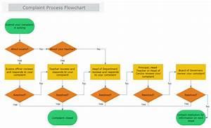 Complaint Process Flowchart
