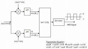 Matlab - Confusion In Gmsk Demodulation