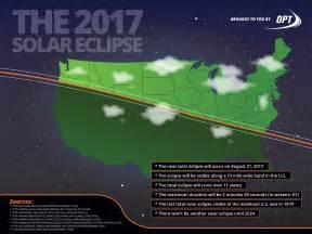 2017 Solar Eclipse Graphics
