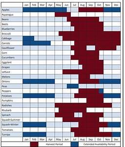 Seasonal Fruits And Vegetables Chart New York New York Crop Harvest Calendar When Fruit And Vegetables