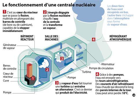 fonctionnement pompe a chaleur 15 le fonctionnement d une centrale nucleaire 10907303emwfw jpg