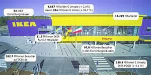 Ikea Berlin Online Shop : ikea 4 867 mrd euro umsatz in deutschland ~ Yasmunasinghe.com Haus und Dekorationen