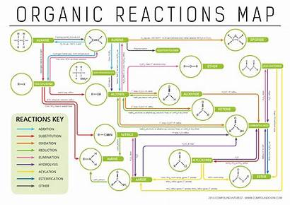Organic Reactions Chemistry Reaction Types Functional Groups