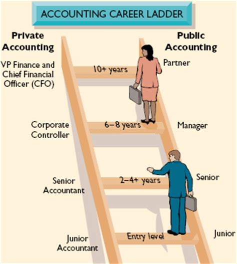 six highest paying accounting careers