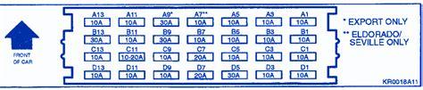 1994 Cadillac Fuse Diagram by Cadillac Eldorado 1994 Compartment Fuse Box Block Circuit