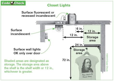 Closet Lighting Code by Home Inspector Easy Alternative To An Exposed Light Bulb