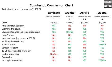 quartz countertops price comparison kitchen countertop materials cost comparison wow