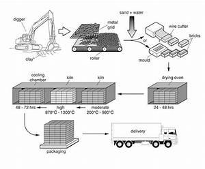 Ielts Process Diagram Explained