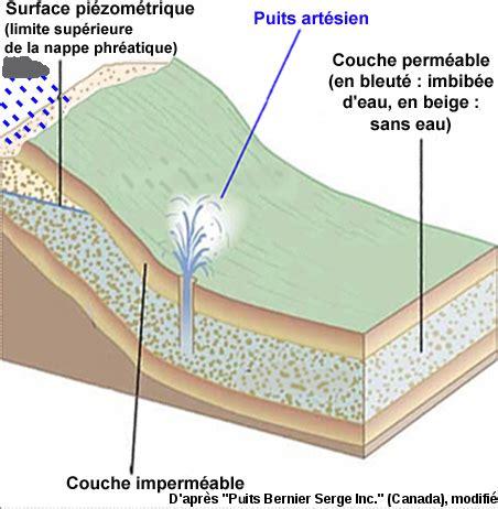 puits artesien alimentant une cressonniere dans lextreme