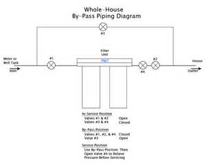 Pur Faucet Replacement Filter by Whole House Filter Installation Whole Free Engine Image