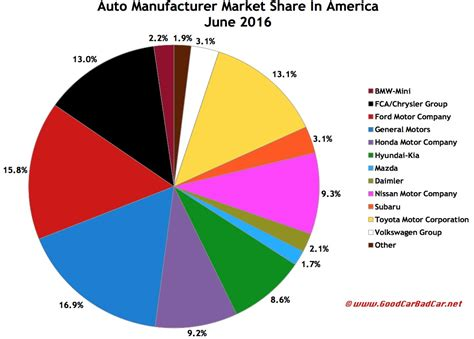auto sales brand rankings june  ytd gcbc