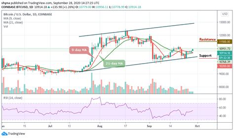 Finding the when is tricky. Bitcoin Price Prediction: BTC/USD Approaches $11,000; Price Moves Above $10,900 - iCryptous ...