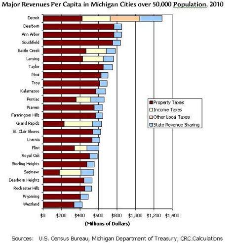 tax detroit chart state per revenue mlive capita rates