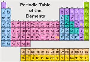What Element Has the Atomic Number 17