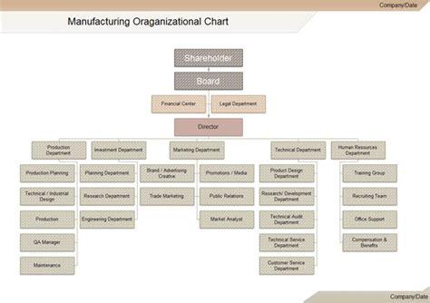 manufacturing organization chart  wont
