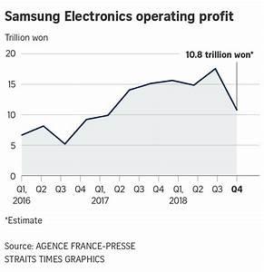 Samsung follows Apple warning, says Q4 profit likely sank ...