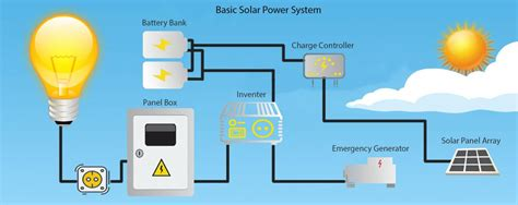 Solar System Buyer Guide Alternative Energy Sources