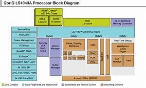 Freescale Unveils Qoriq Ls1043a Quad Core Arm Cortex A53