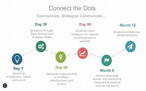 Success Through an Actionable Data Science Stack