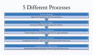 service design itil itil processes