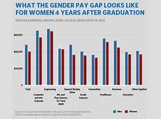 Equal pay, gender wage gaps and