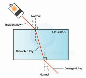 Refraction of Light Wave | SPM Physics Form 4/Form 5 ...