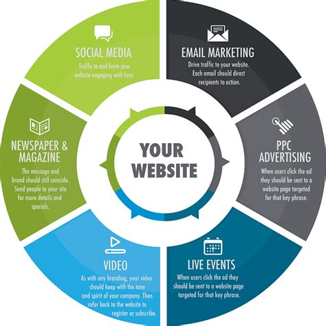 how your website drives your marketing strategy