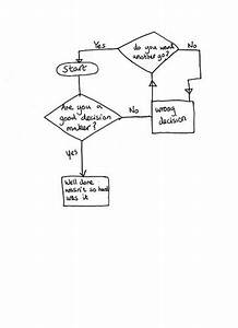 51 Best Flow Charts Images On Pinterest